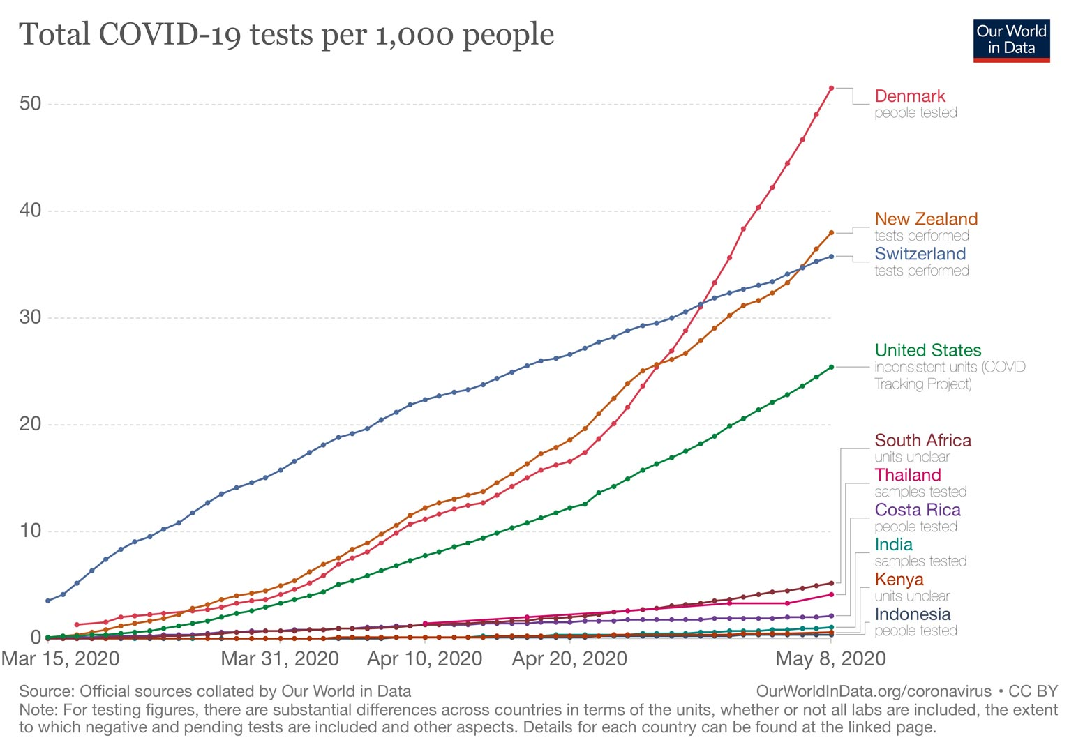 Total COVID-19 tests per 1,000 people; source: Our World in Data