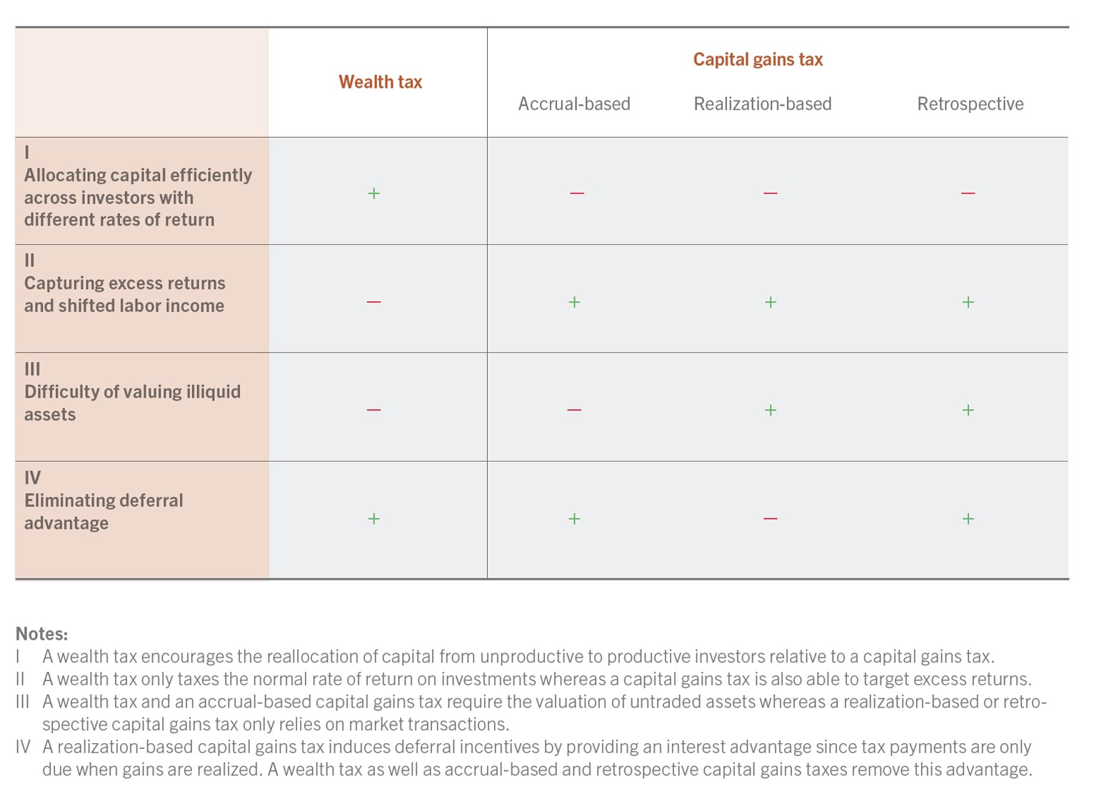 Overview of the pros and cons of wealth versus capital gains taxes, source: Scheuer (2020)